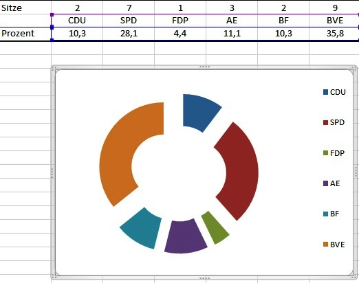 Wahlergebnis 2013